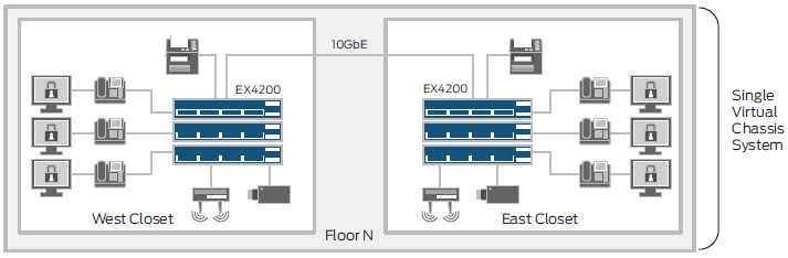 EX4200 series switches with Virtual Chassis technology diagram