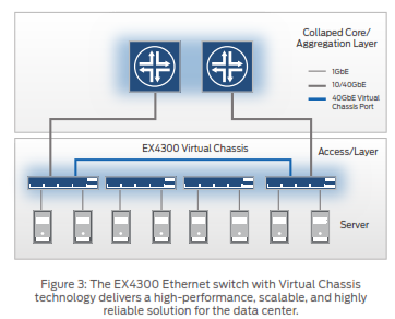 The EX4300 Ethernet switch with Virtual Chassis technology delivers a high-performance, scalable, and highly reliable solution for the data center.