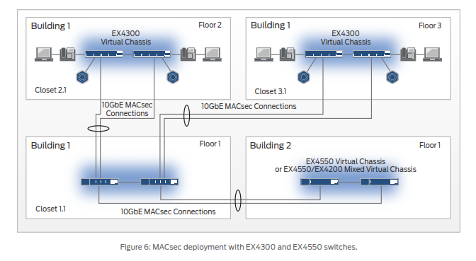 MACsec deployment with EX4300 and EX4550 switches.