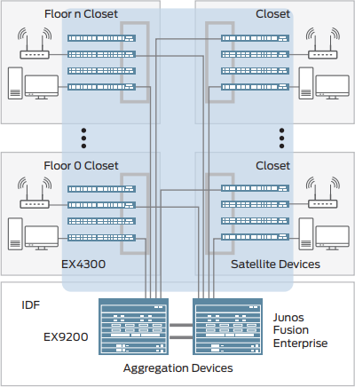 Figure 1: EX9200 switches as Aggregation devices in a Junos Fusion Enterprise architecture.