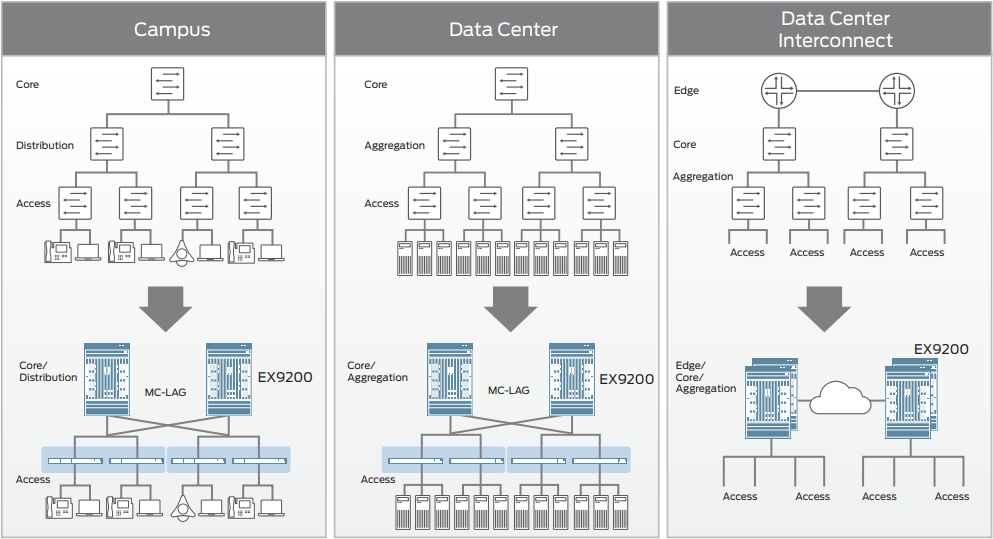 Figure 2: EX9200 collapses layers in campus, data center, and combined campus and data center environments