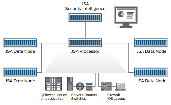 JSA Series Secure Analytics Appliances security intelligence architecture