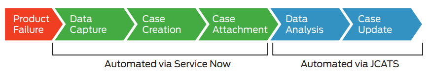 Figure 1: Automated Troubleshooting and Support Capabilities