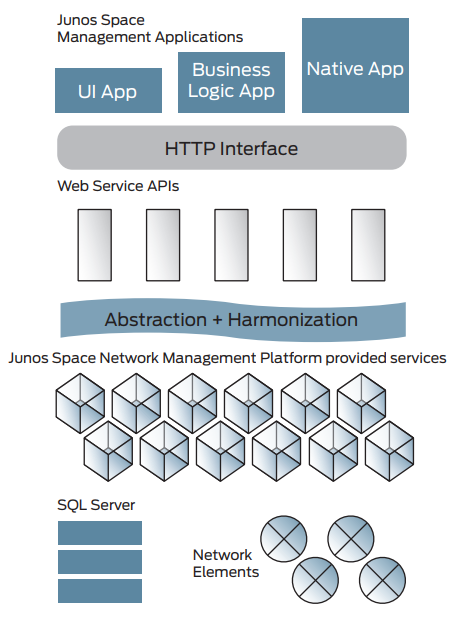 Junos Space Network Management Platform provided services
