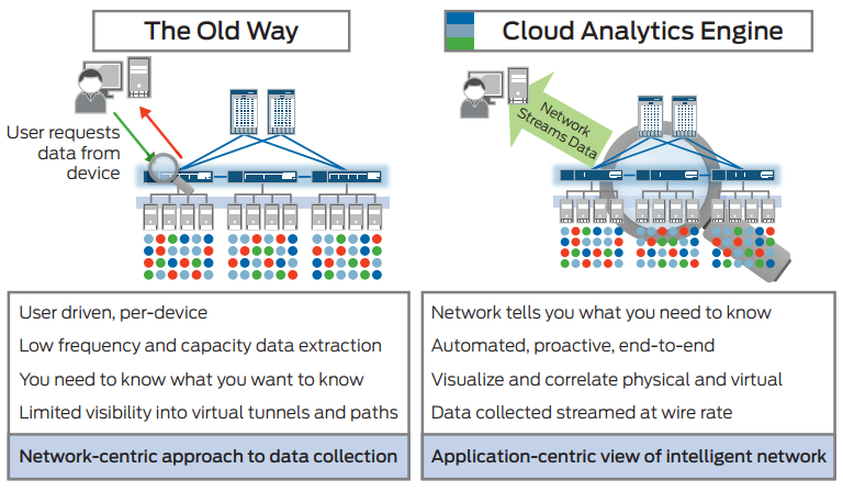 Figure 1: Cloud Analytics Engine offers an application-centric view of the network.