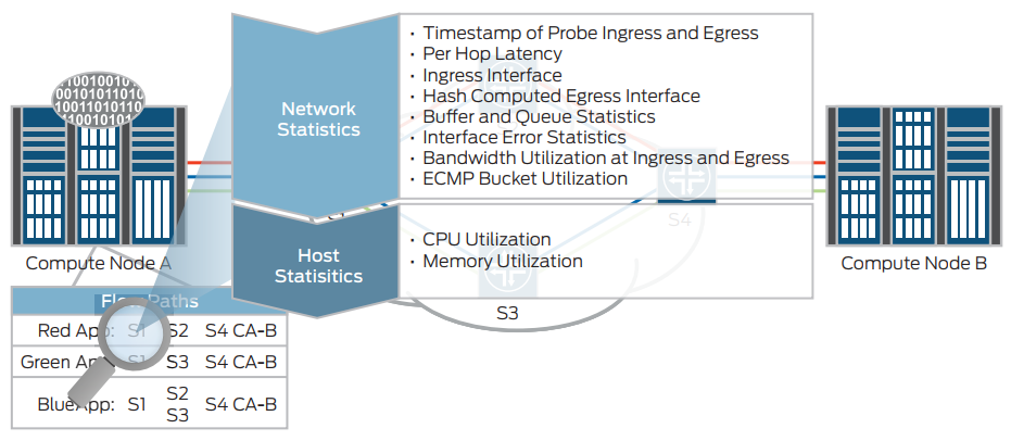 Figure 5: Network and host statistics information provided by the Cloud Analytics Engine