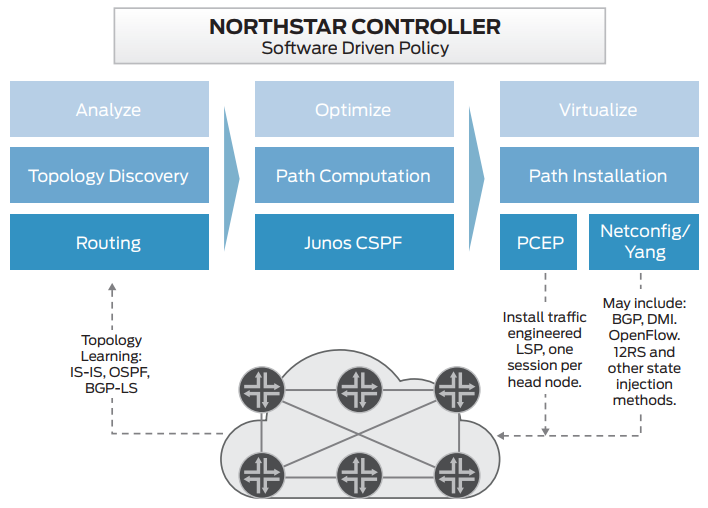 Figure 4. Typical NorthStar Controller workflow