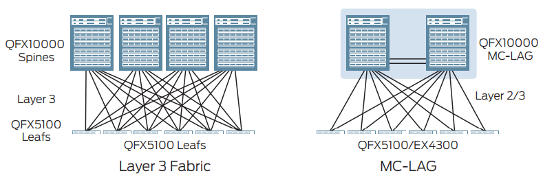 Figure 1: QFX10000 modular switches can be deployed in Layer 3 fabric or MC-LAG configurations.